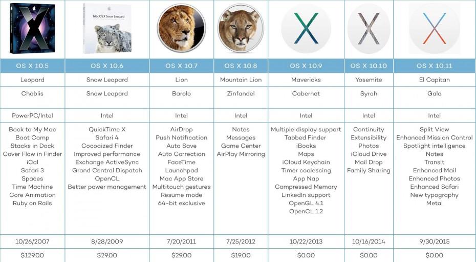 История релизов OS X
