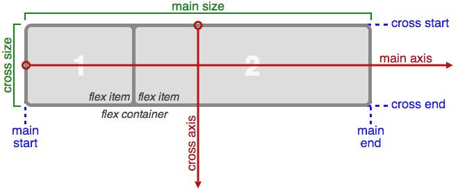 CSS Flexbox — синтаксис (Sass + Compass)
