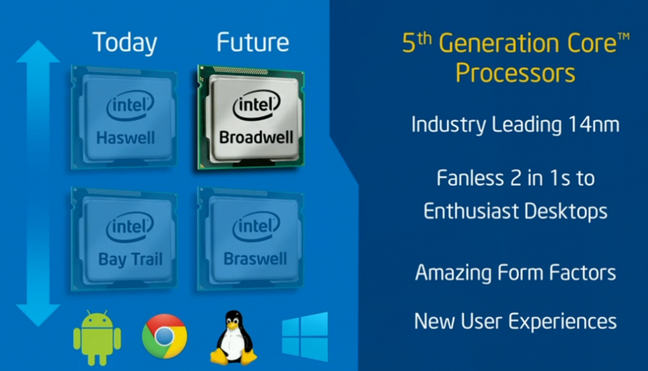 Intel Broadwell 5th generation CPUs