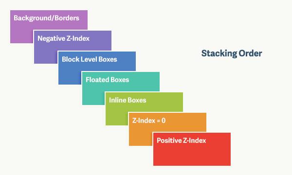 z-index порядок расположения контейнеров