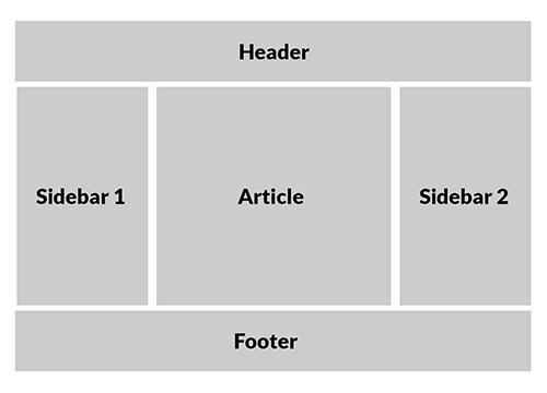 CSS Grid: один макет, несколько способов