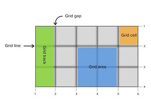 Подробный гайд про CSS Grid от Codrops