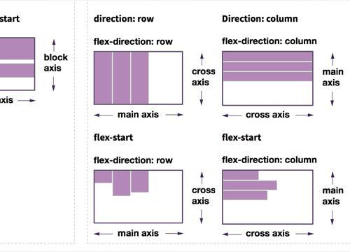 Сравнение Flexbox и CSS Grid по выравниванию
