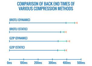 Статическая компрессия с алгоритмом Brotli