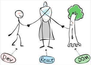 Что такое React? — «рисованный» гайд